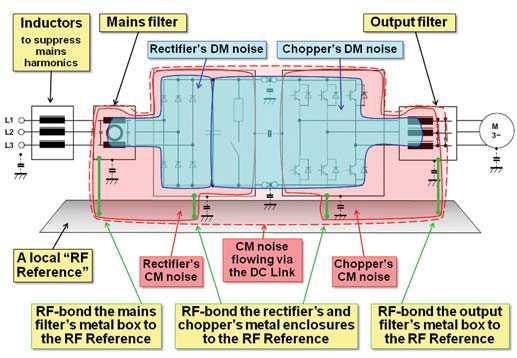 高周波パワー「スイッチャ」と「チョッパ」の EMC 設計 ―― コンバータの入出力からの RF エミッションの抑制