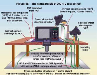 Emc 試験 ―― Part 3 ファスト・トランジェント・バースト、サージ、静電気放電
